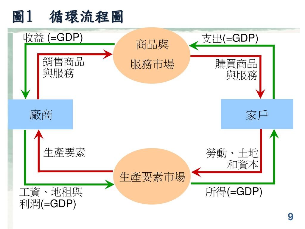 圖1 循環流程圖 廠商 家戶 商品與 服務市場 生產要素市場 收益 (=GDP) 支出(=GDP) 銷售商品與服務 購買商品與服務 生產要素