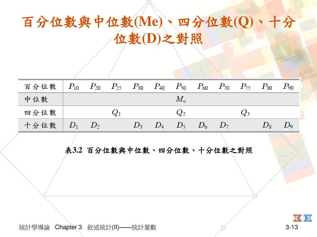 百分位數與中位數(Me)、四分位數(Q)、十分位數(D)之對照