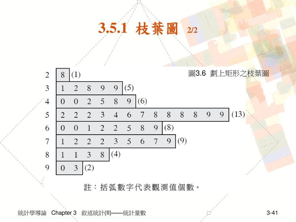 3.5.1 枝葉圖 2/2 圖3.6 劃上矩形之枝葉圖 統計學導論 Chapter 3 敘述統計(II)——統計量數