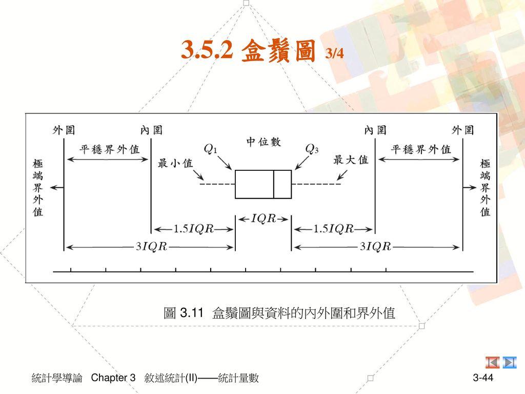 3.5.2 盒鬚圖 3/4 圖 3.11 盒鬚圖與資料的內外圍和界外值 統計學導論 Chapter 3 敘述統計(II)——統計量數