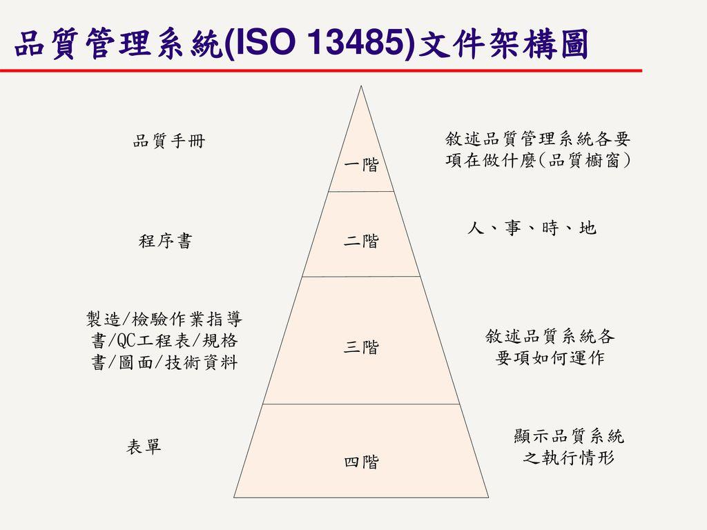 品質管理系統(ISO 13485)文件架構圖 根據第13張品質管理系統(ISO 13485)指引架構將文件分成四階