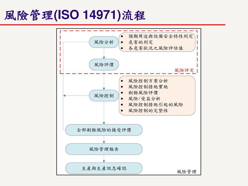 風險管理(ISO 14971)流程
