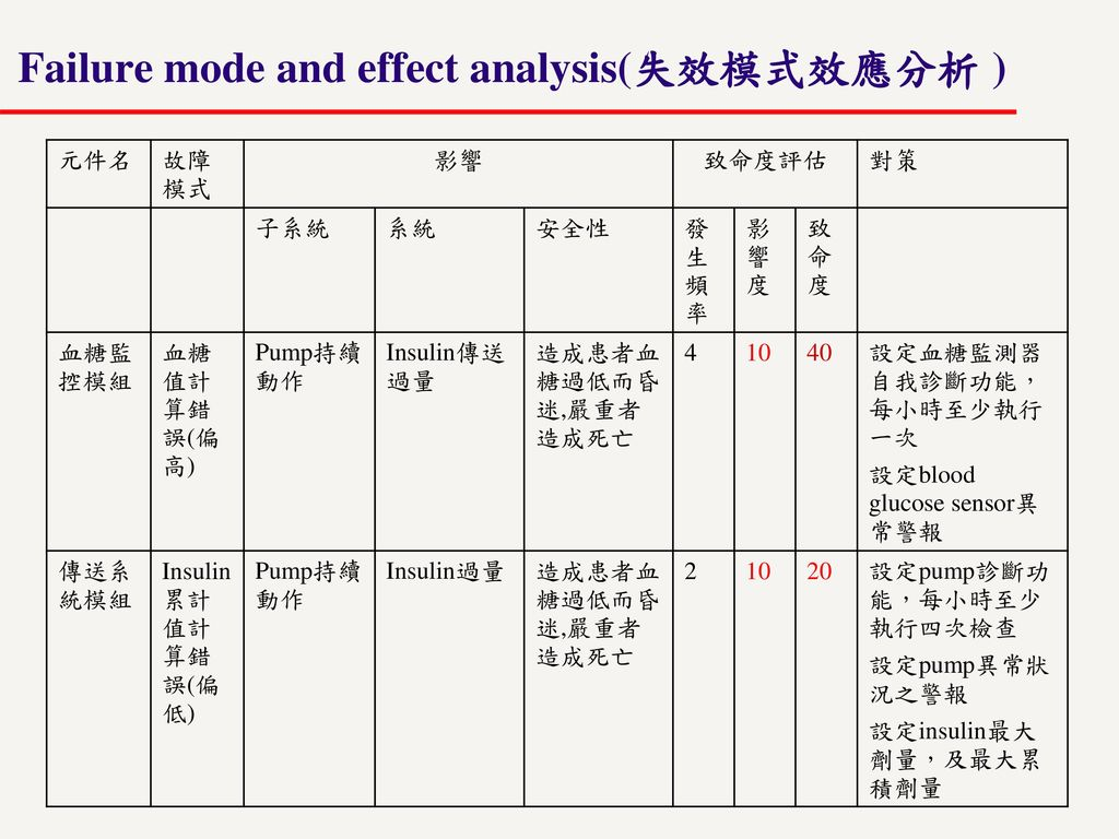Failure mode and effect analysis(失效模式效應分析 )