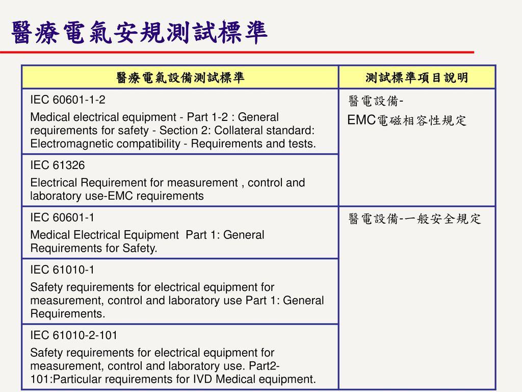 醫療電氣安規測試標準 醫療電氣設備測試標準 測試標準項目說明 醫電設備- EMC電磁相容性規定 醫電設備-一般安全規定