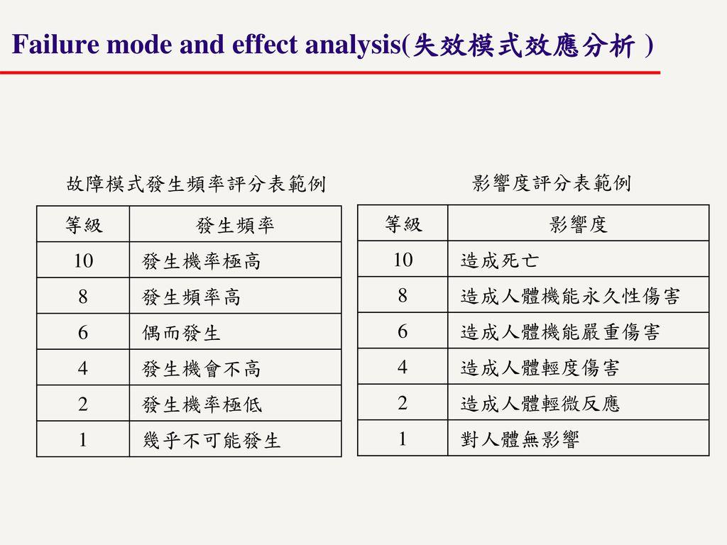 Failure mode and effect analysis(失效模式效應分析 )