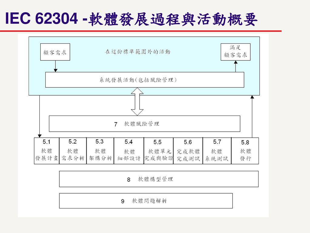 IEC 62304 -軟體發展過程與活動概要