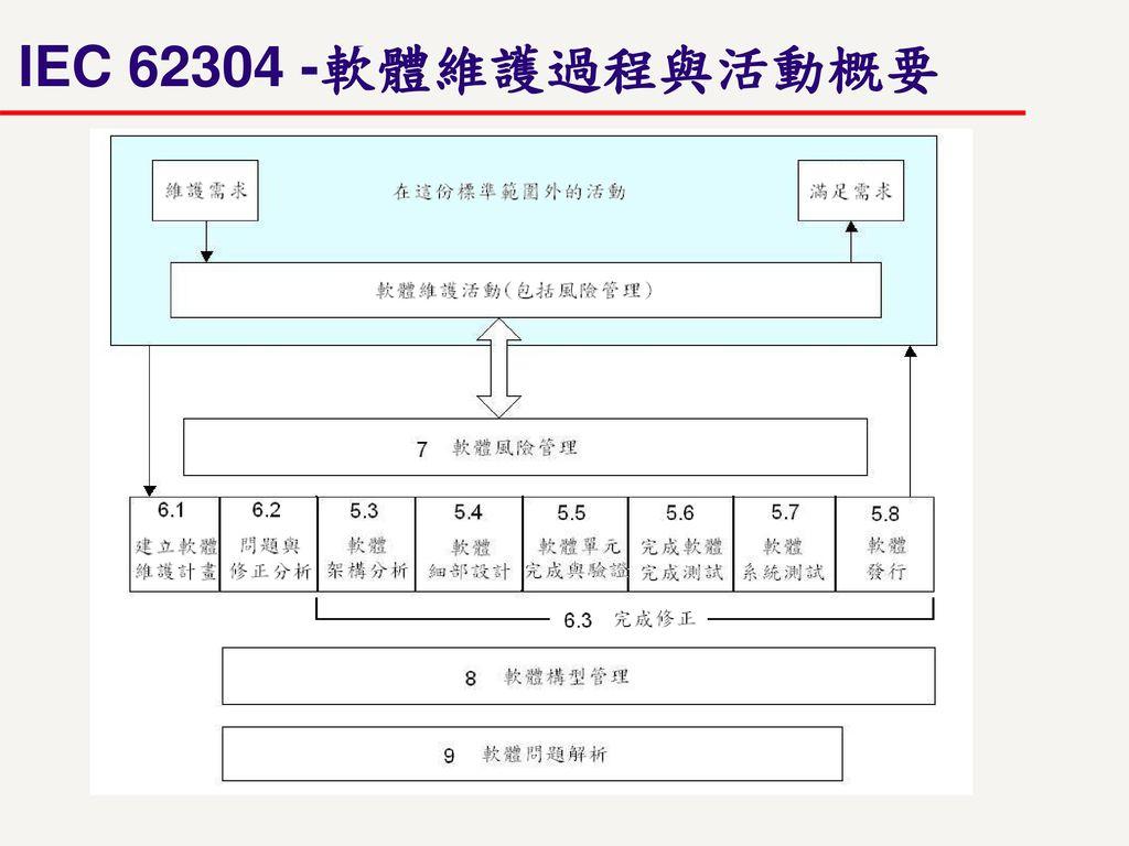 IEC 62304 -軟體維護過程與活動概要