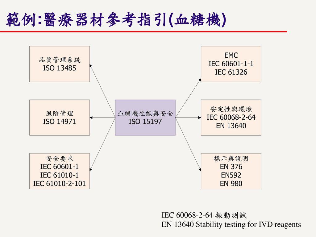 範例:醫療器材參考指引(血糖機) IEC 60068-2-64 振動測試