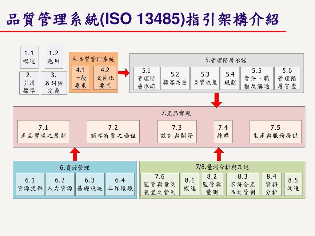 品質管理系統(ISO 13485)指引架構介紹