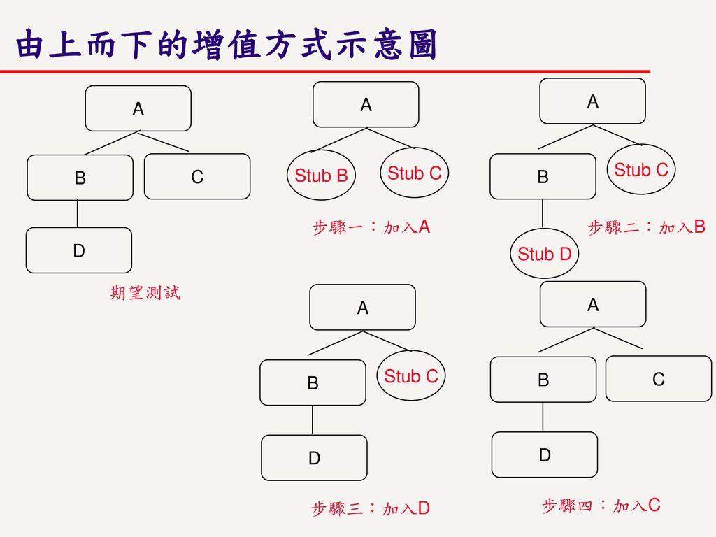 由上而下的增值方式示意圖 A A A Stub C Stub C B C Stub B B 步驟一:加入A 步驟二:加入B D Stub D