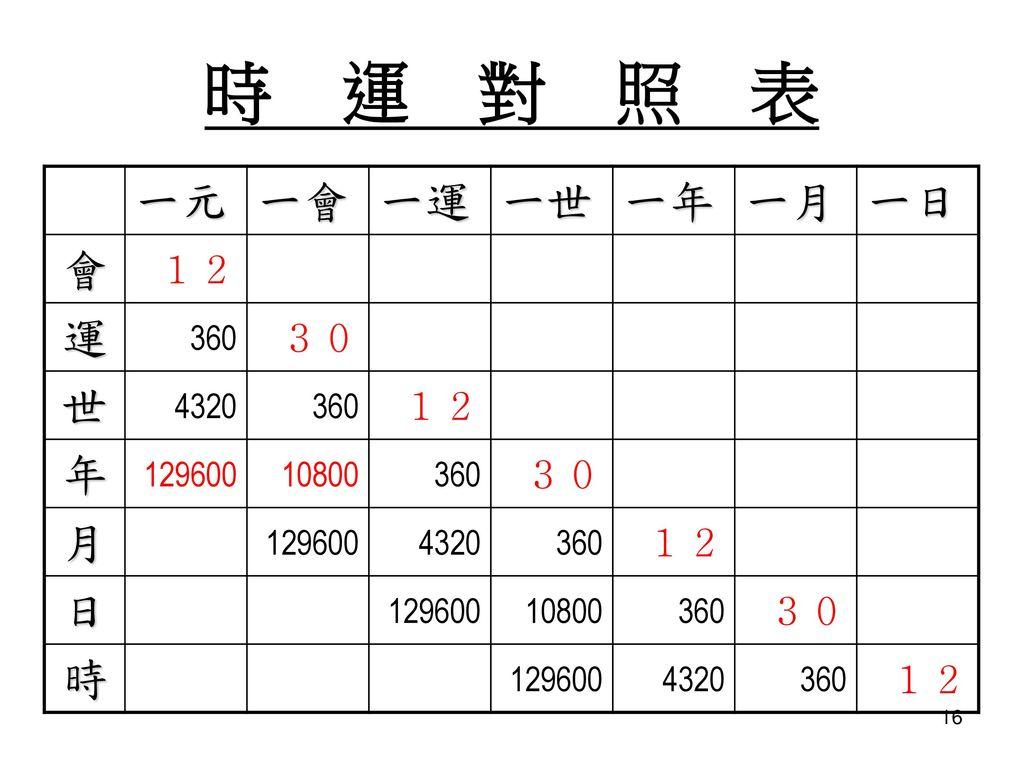 時 運 對 照 表 一元 一會 一運 一世 一年 一月 一日 會 運 世 年 月 日 時 12 30 360 4320 129600