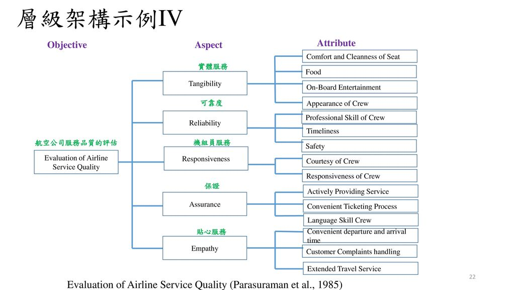 Evaluation of Airline Service Quality