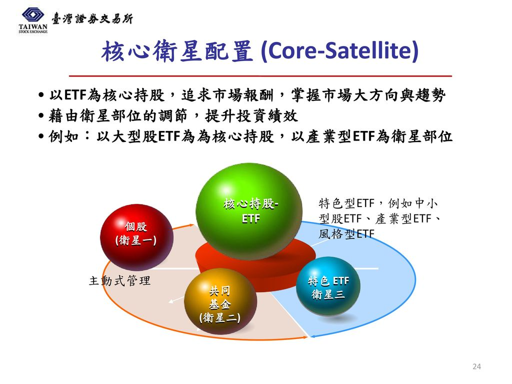核心衛星配置 (Core-Satellite)