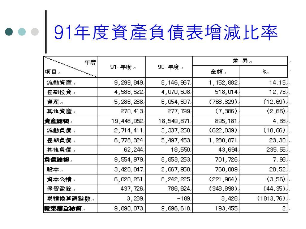 91年度資產負債表增減比率