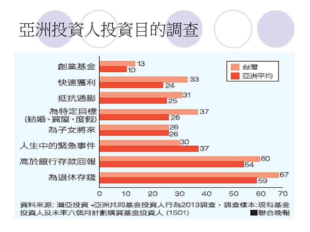 亞洲投資人投資目的調查