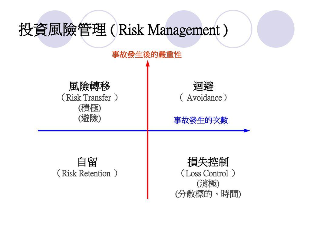 投資風險管理 ( Risk Management )