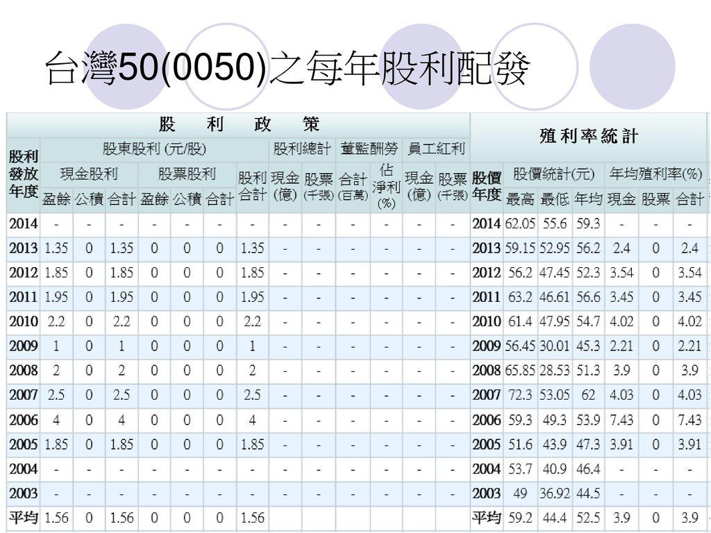 台灣50(0050)之每年股利配發