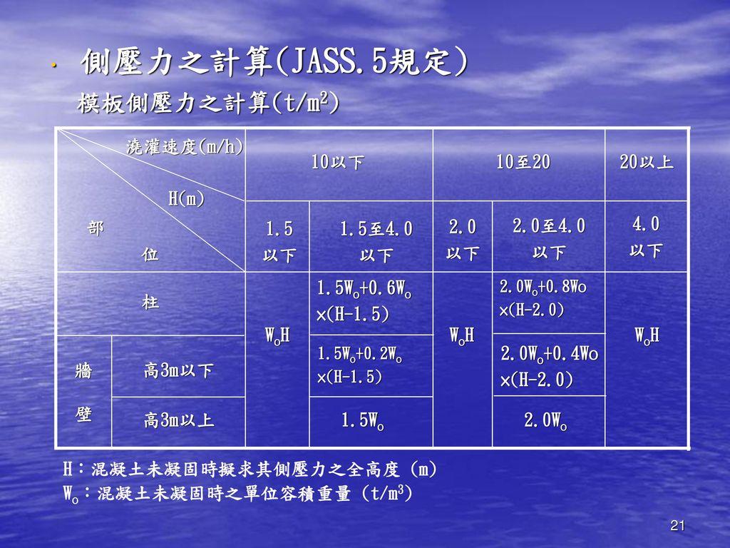 側壓力之計算(JASS.5規定) 模板側壓力之計算(t/m2)