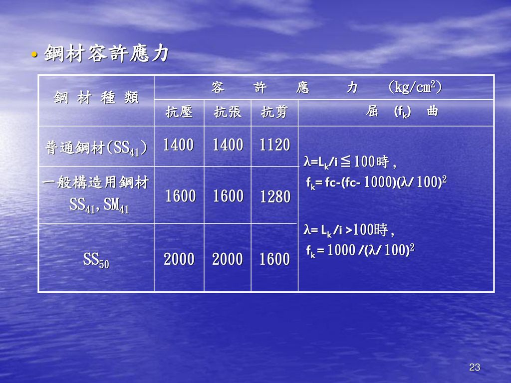 鋼材容許應力 1600 1280 1120 2000 SS50 一般構造用鋼材 SS41,SM41 1400 普通鋼材(SS41)