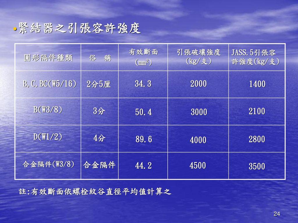 緊結器之引張容許強度 3500 4500 44.2 合金隔件 2800 4000 89.6 4分 D(W1/2) 2100 3000