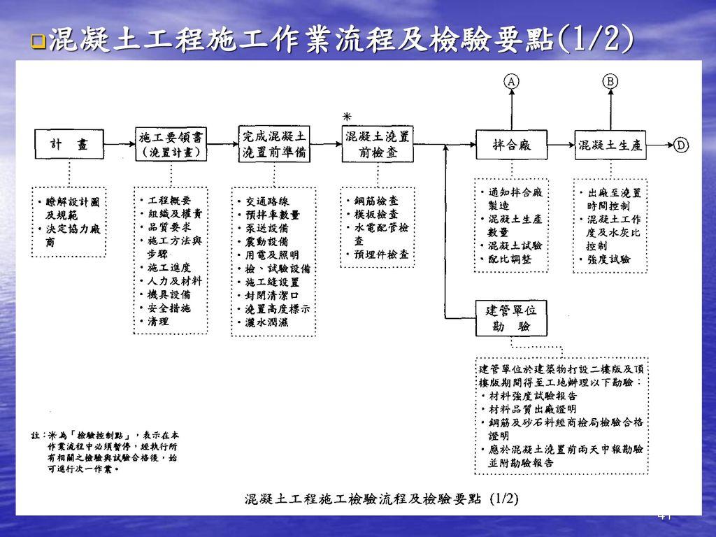 混凝土工程施工作業流程及檢驗要點(1/2)