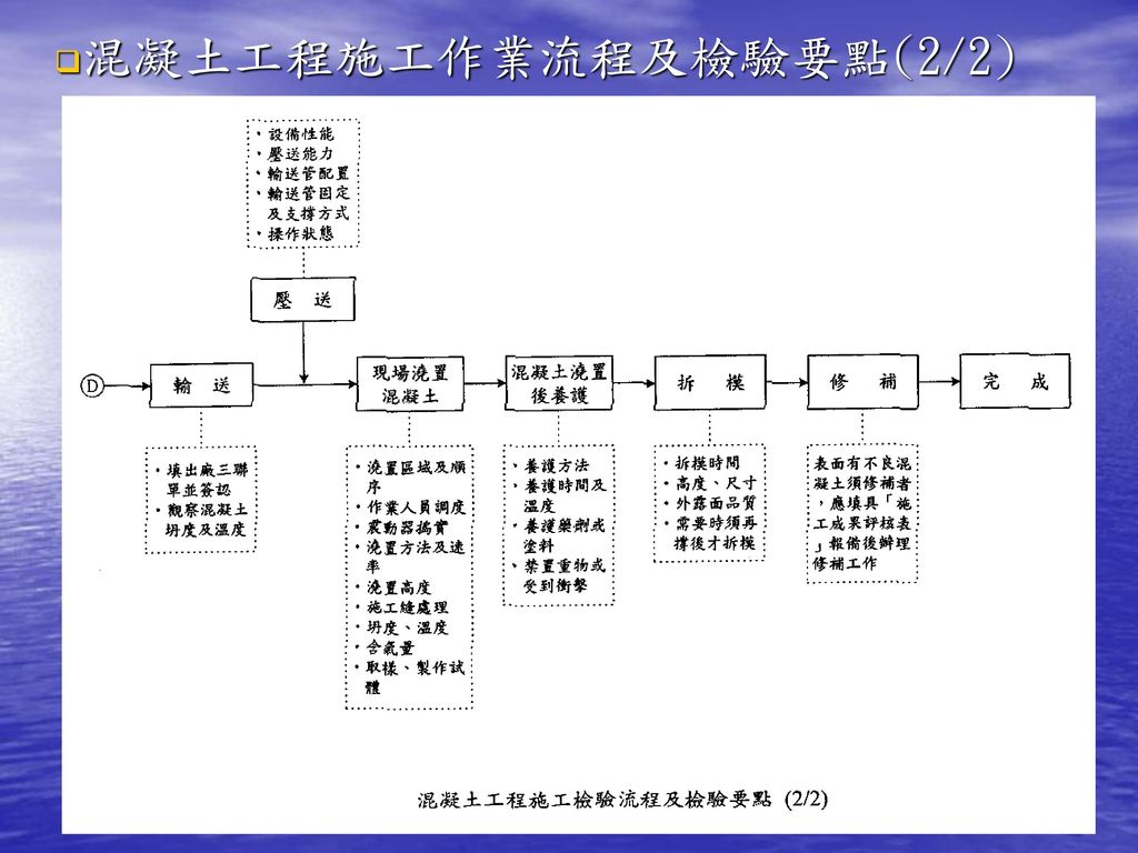 混凝土工程施工作業流程及檢驗要點(2/2)