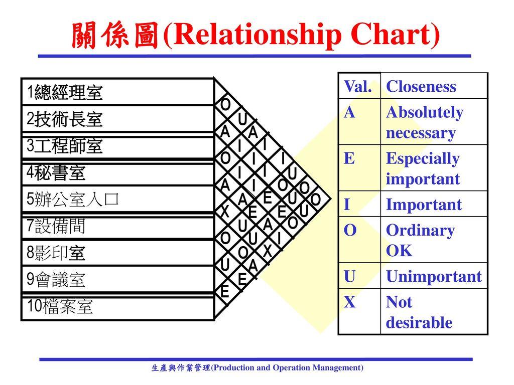 關係圖(Relationship Chart)