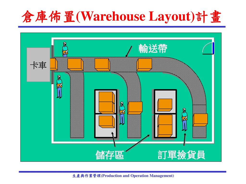 倉庫佈置(Warehouse Layout)計畫