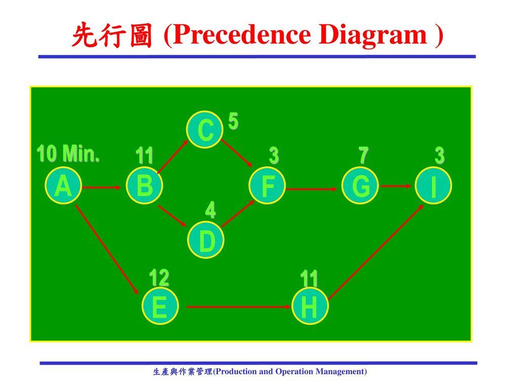 先行圖 (Precedence Diagram )