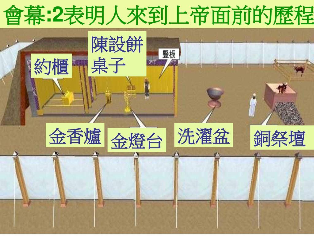 會幕:2表明人來到上帝面前的歷程 陳設餅 桌子 約櫃 金香爐 洗濯盆 銅祭壇 金燈台