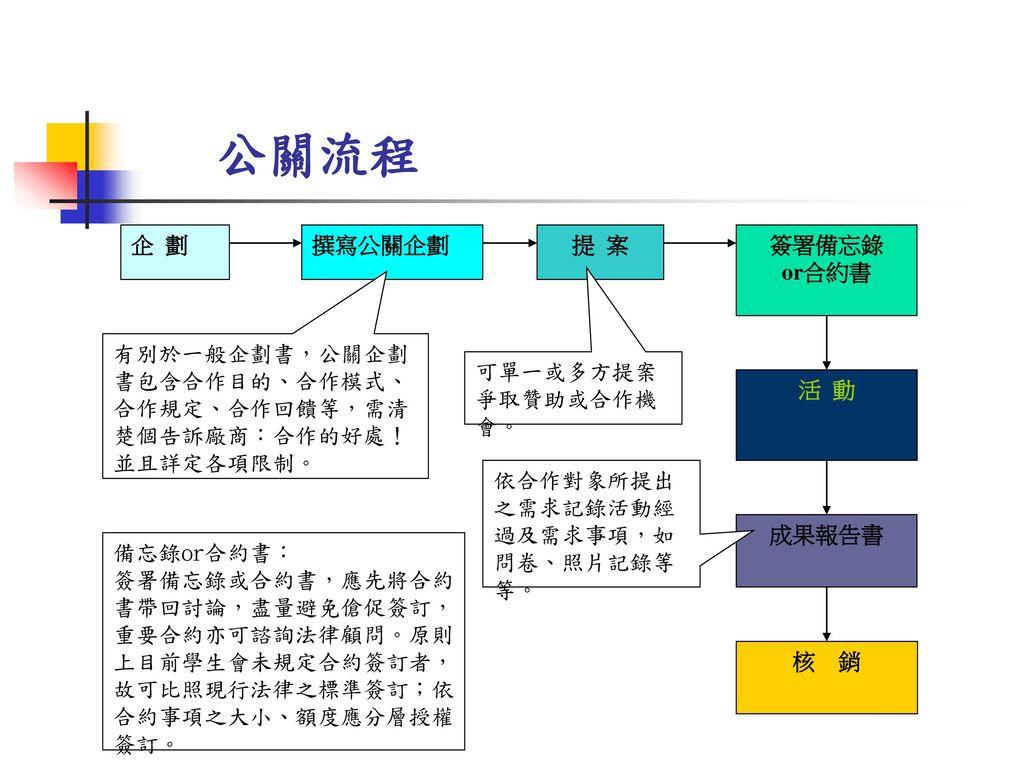 公關流程 企 劃 撰寫公關企劃 提 案 簽署備忘錄 or合約書 活 動 成果報告書 核 銷