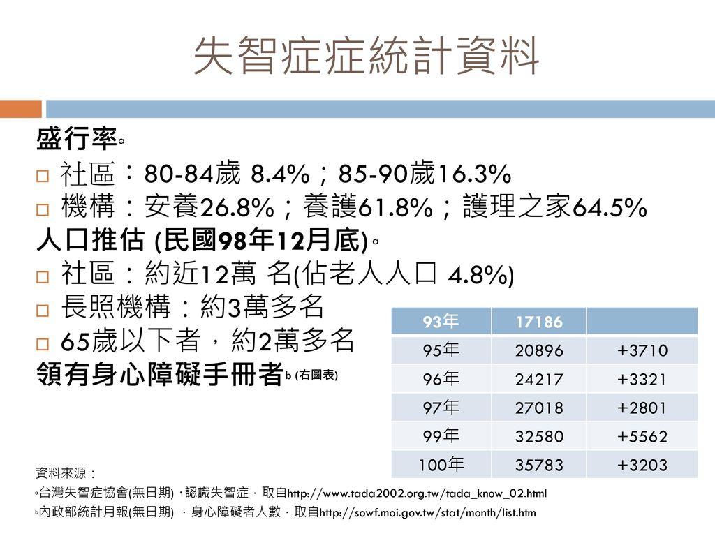 失智症症統計資料 盛行率a 社區:80-84歲 8.4%;85-90歲16.3% 機構:安養26.8%;養護61.8%;護理之家64.5%