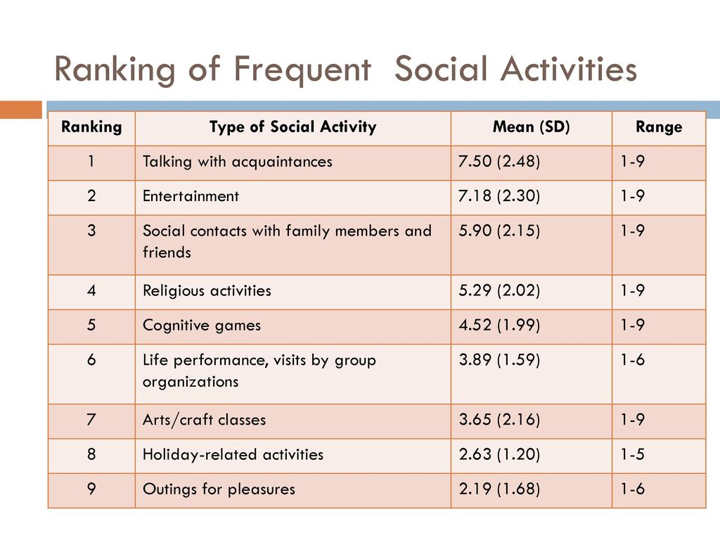 Ranking of Frequent Social Activities