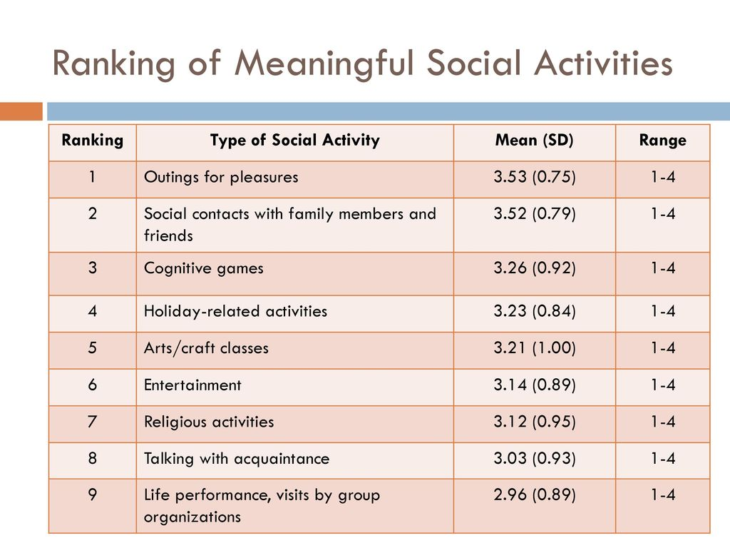 Ranking of Meaningful Social Activities