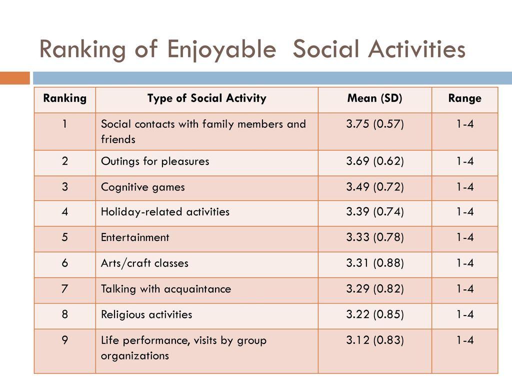 Ranking of Enjoyable Social Activities