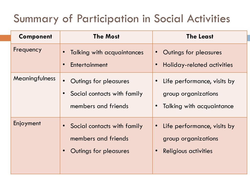 Summary of Participation in Social Activities