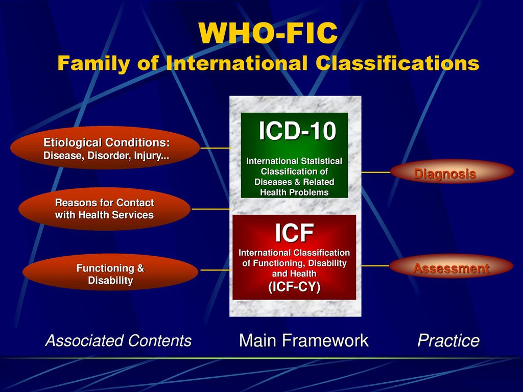 WHO-FIC Family of International Classifications