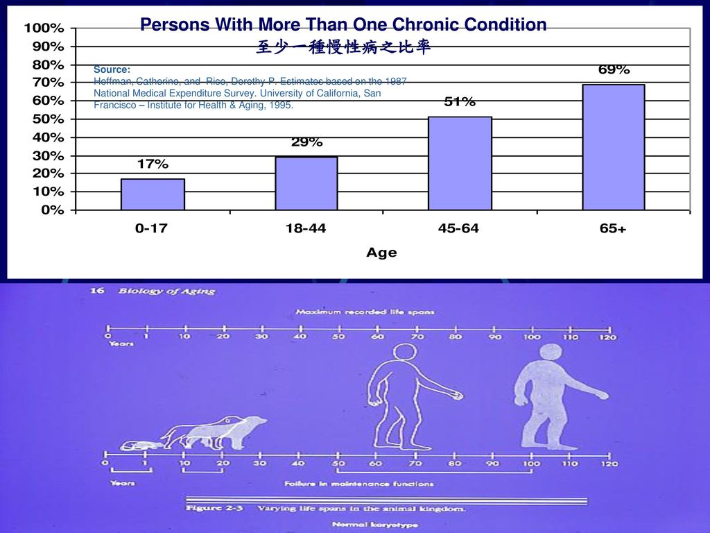 Persons With More Than One Chronic Condition