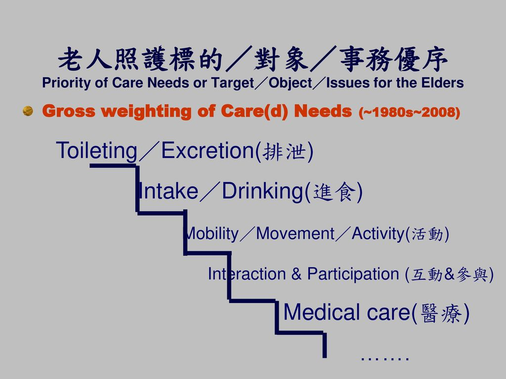 老人照護標的/對象/事務優序 Priority of Care Needs or Target/Object/Issues for the Elders