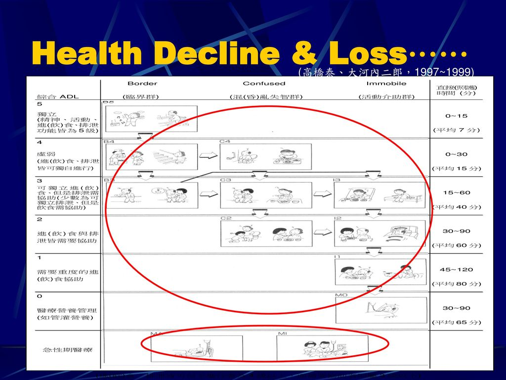 Health Decline & Loss……