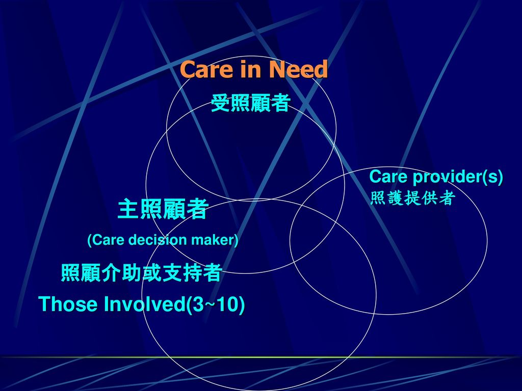 Care in Need 主照顧者 受照顧者 照顧介助或支持者 Those Involved(3~10)