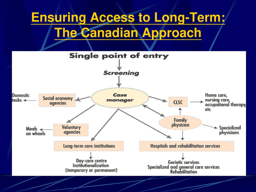 Ensuring Access to Long-Term: The Canadian Approach