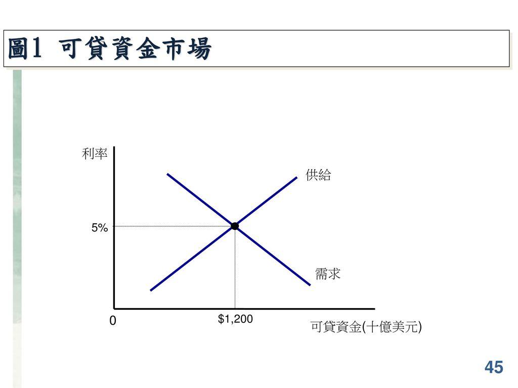 圖1 可貸資金市場 45 利率 供給 需求 可貸資金(十億美元) 5% $1,200