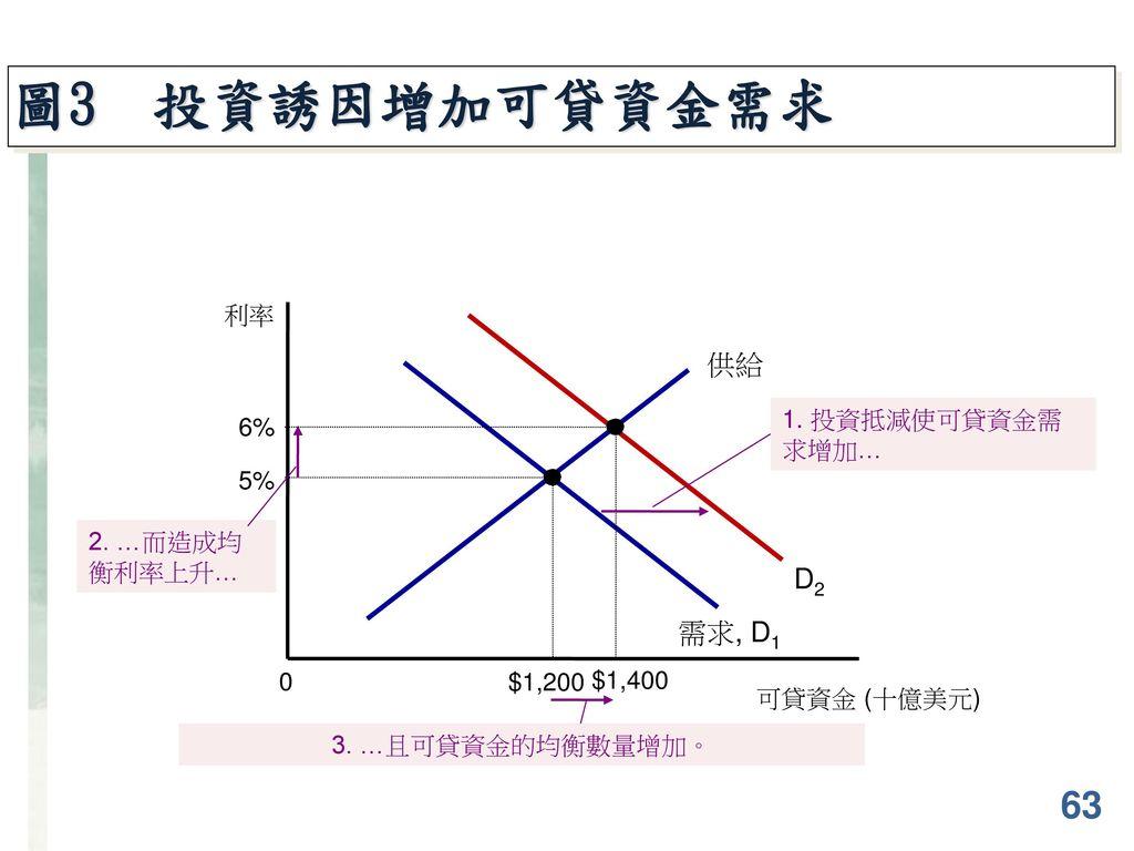圖3 投資誘因增加可貸資金需求 63 供給 D2 需求, D1 利率 1. 投資抵減使可貸資金需求增加… 6% 5%