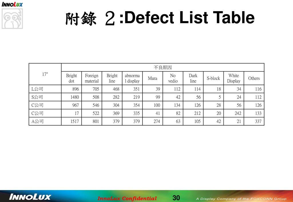 附錄 2:Defect List Table 17 不良原因 Bright dot Foreign material