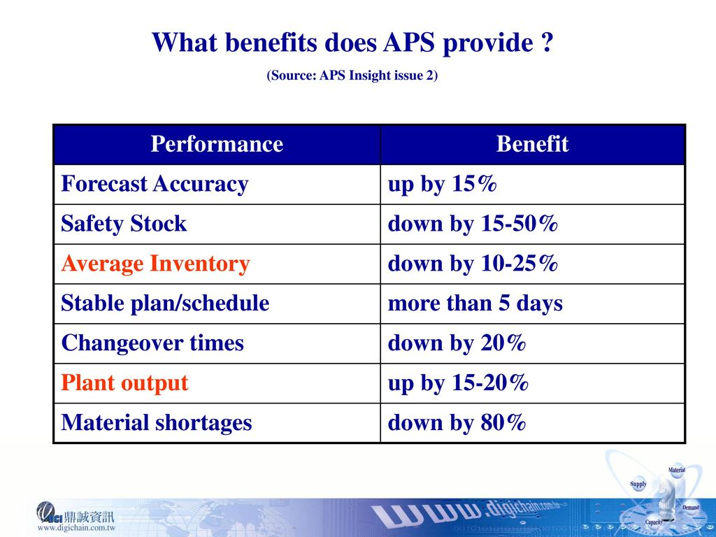 What benefits does APS provide (Source: APS Insight issue 2)