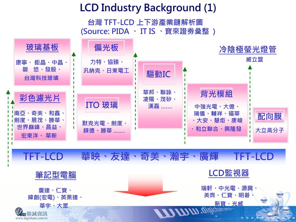 LCD Industry Background (1) (Source: PIDA 、 IT IS 、寶來證劵彙整 )