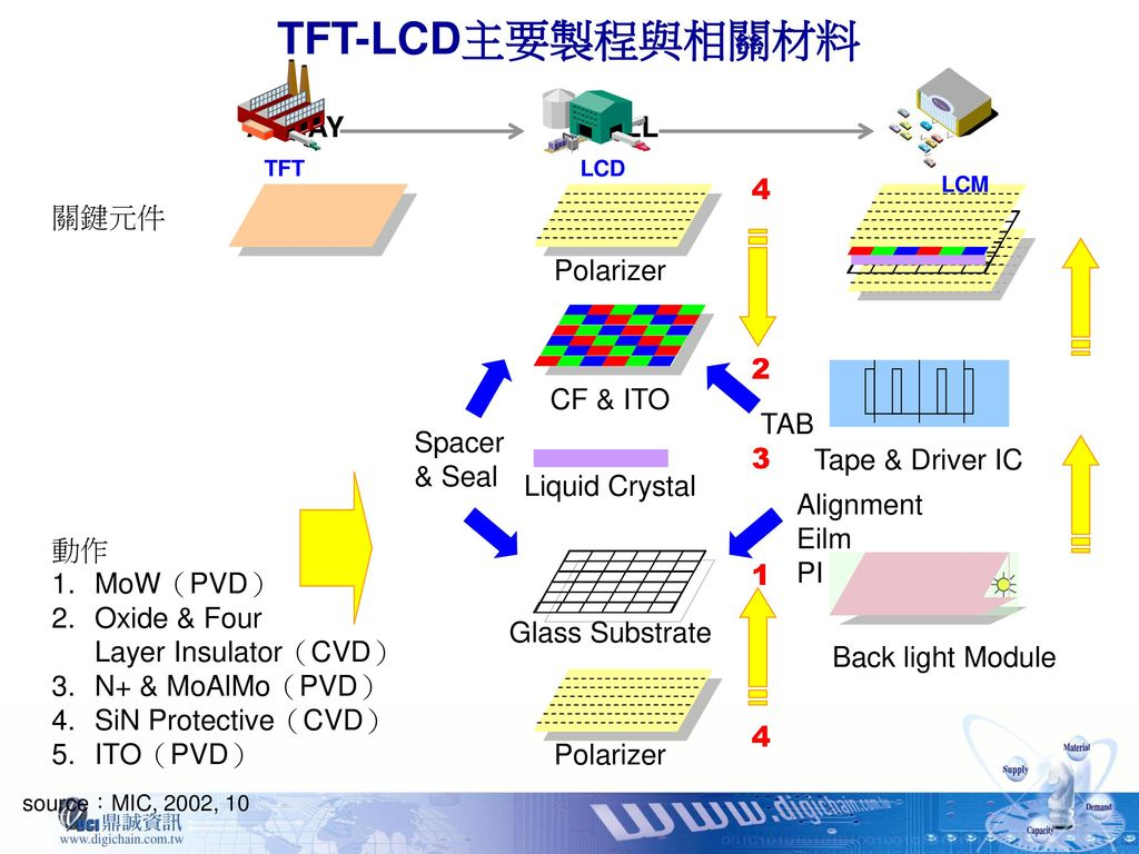 TFT-LCD主要製程與相關材料 ARRAY CELL LCM 關鍵元件 Spacer & Seal CF & ITO