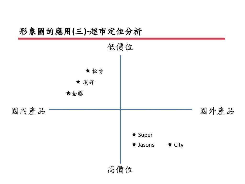 形象圖的應用(三)-超市定位分析 低價位 國內產品 國外產品 高價位  松青  頂好 全聯  Super  Jasons