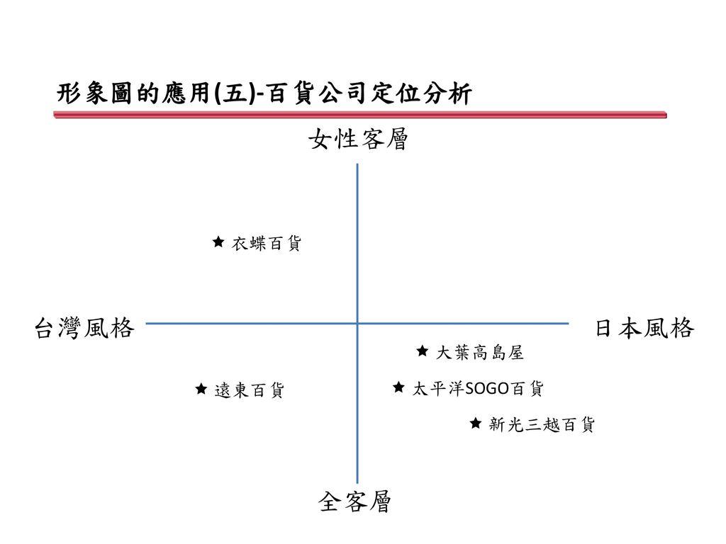 形象圖的應用(五)-百貨公司定位分析 女性客層 台灣風格 日本風格 全客層  衣蝶百貨  大葉高島屋  遠東百貨